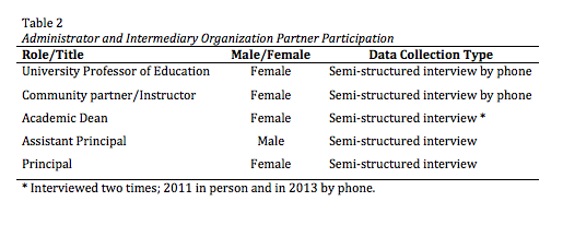 Administrator and intermediary Organization Partner Participation